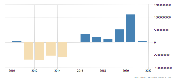 netherlands terms of trade adjustment constant lcu wb data