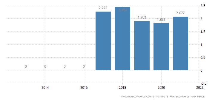 Netherlands Terrorism Index