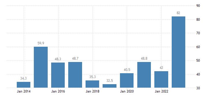 netherlands total financial sector liabilities financial derivatives employee stock options eurostat data