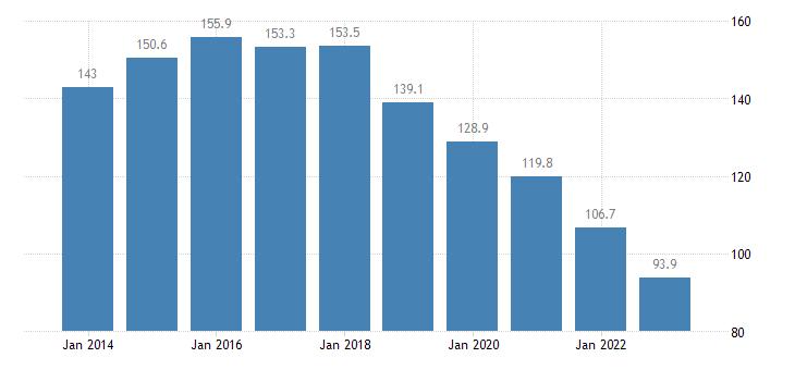 netherlands total financial sector liabilities loans eurostat data