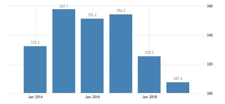 netherlands total financial sector liabilities monetary financial institutions eurostat data