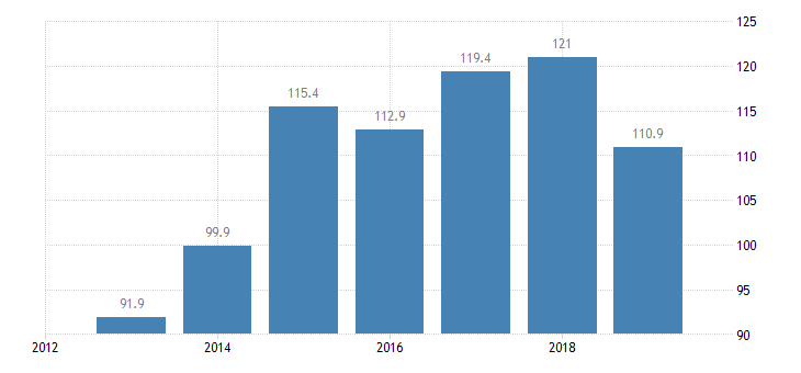 netherlands total financial sector liabilities non mmf investment funds non consolidated eurostat data