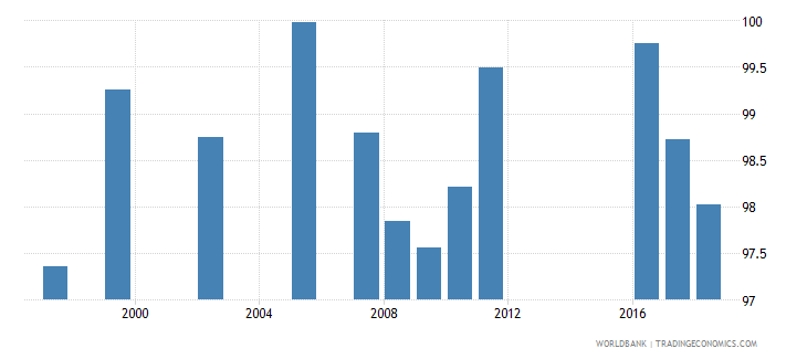 netherlands total net enrolment rate lower secondary female percent wb data