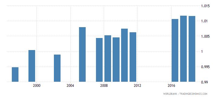 netherlands total net enrolment rate lower secondary gender parity index gpi wb data