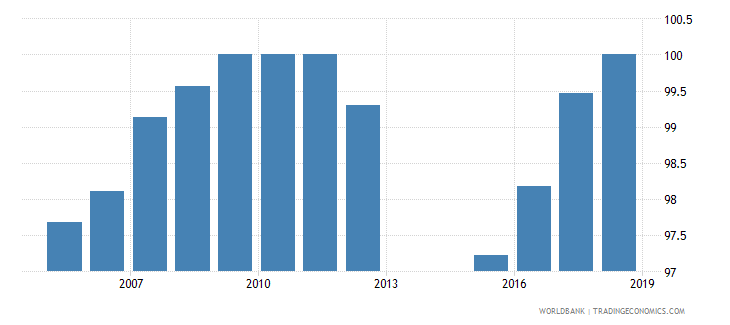 netherlands total net enrolment rate primary female percent wb data