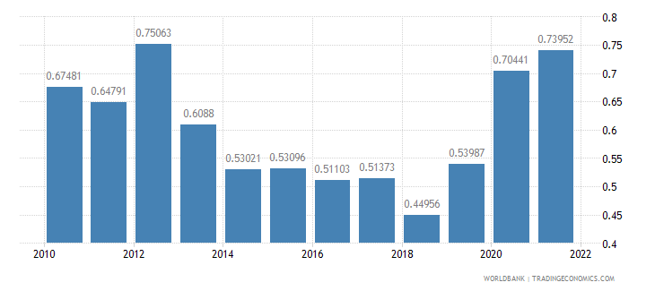netherlands total reserves in months of imports wb data