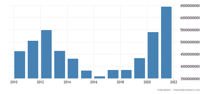 netherlands total reserves includes gold us dollar wb data