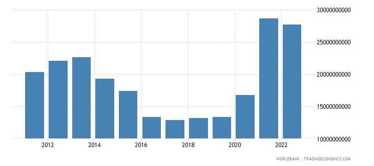 netherlands total reserves minus gold us dollar wb data