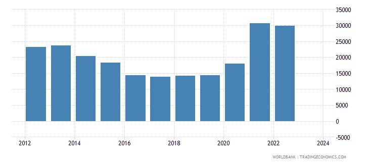 netherlands total reserves wb data