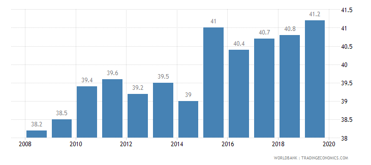 netherlands total tax rate percent of profit wb data