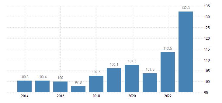 netherlands trade unit value indices export unit value idx 2015 100 eurostat data