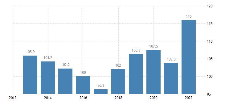 netherlands trade unit value indices import unit value idx 2015 100 eurostat data