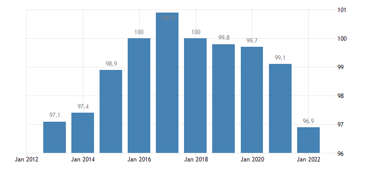 netherlands trade unit value indices terms of trade export import eurostat data
