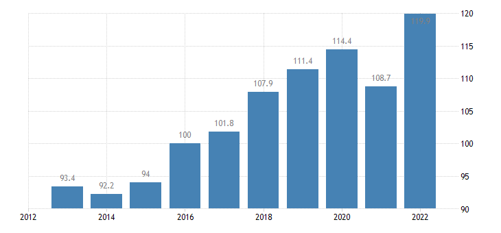 netherlands trade volume indices import volume idx 2015 100 eurostat data