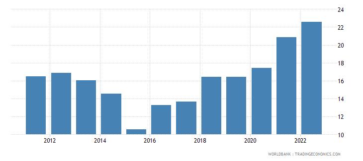 netherlands transport services percent of service imports bop wb data