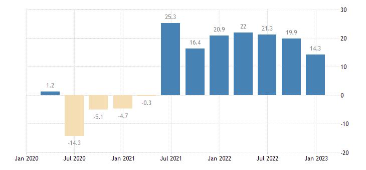 netherlands turnover in services eurostat data