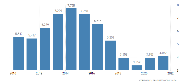 netherlands unemployment female percent of female labor force wb data