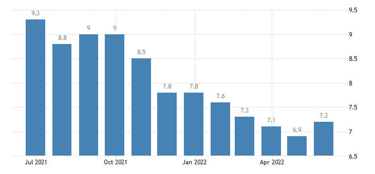 netherlands unemployment less than 25 years eurostat data