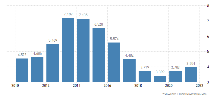 netherlands unemployment male percent of male labor force wb data