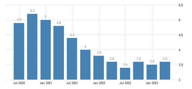 netherlands unemployment rate eurostat data
