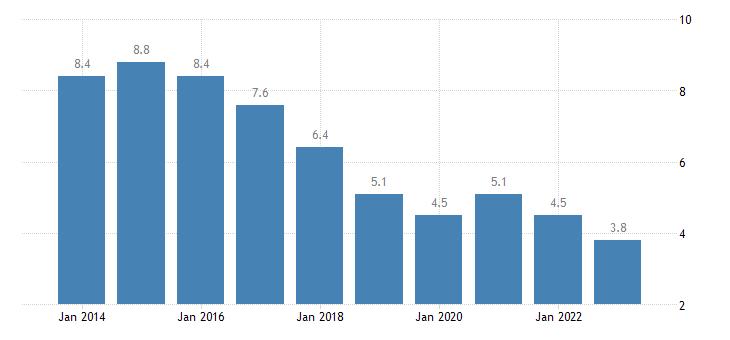 netherlands unemployment rate females eurostat data