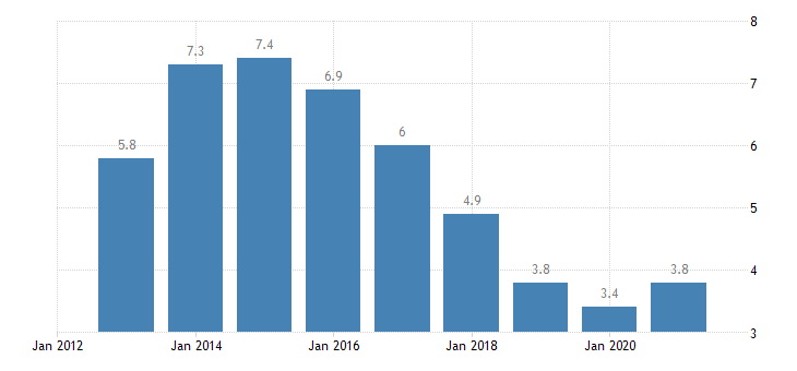 netherlands unemployment rate from 15 to 74 years eurostat data