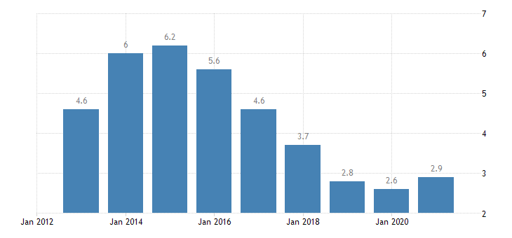 netherlands unemployment rate from 25 to 54 years eurostat data