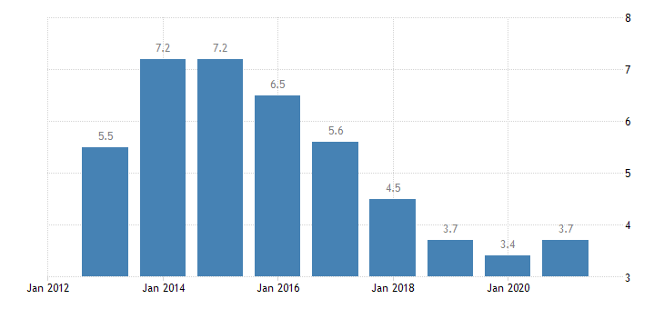 netherlands unemployment rate males eurostat data