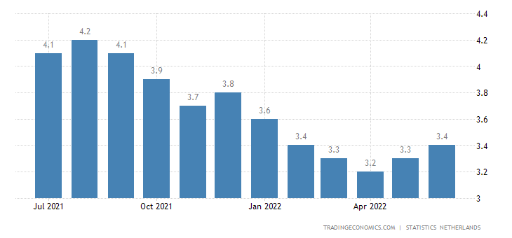 Netherlands Unemployment Rate