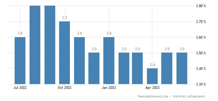 Netherlands Unemployment Rate