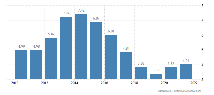netherlands unemployment total percent of total labor force wb data