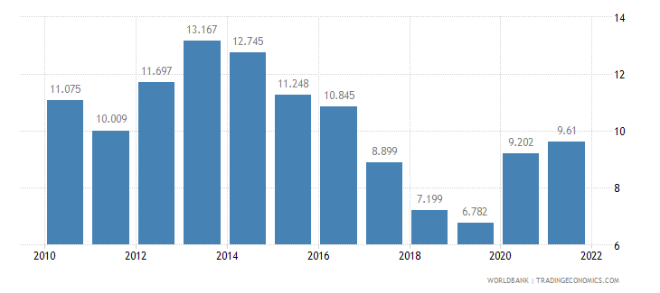 netherlands unemployment youth total percent of total labor force ages 15 24 wb data