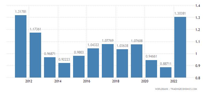 netherlands urban population growth annual percent wb data