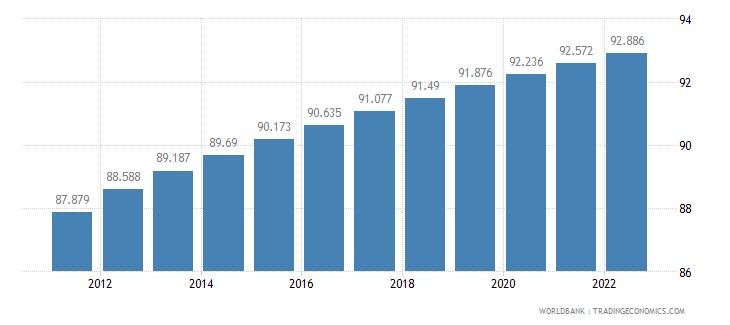 netherlands urban population percent of total wb data