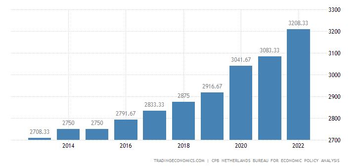 Netherlands Average Nominal Monthly Wages