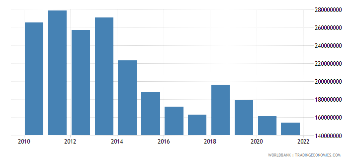 netherlands workers remittances receipts bop us dollar wb data