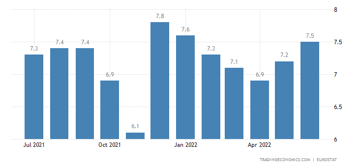 Netherlands Youth Unemployment Rate