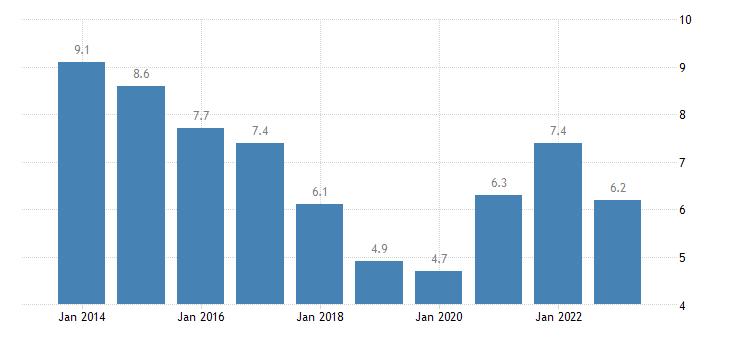 netherlands youth unemployment ratio 15 24 eurostat data