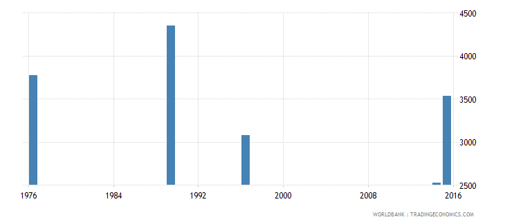 new caledonia adult illiterate population 15 years female number wb data