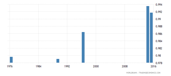 new caledonia adult literacy rate population 15 years gender parity index gpi wb data