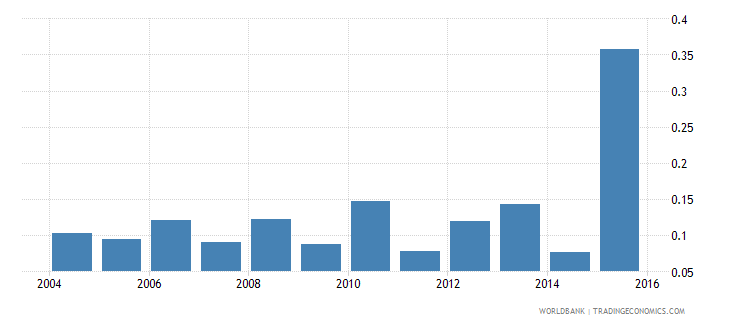 new caledonia agricultural raw materials exports percent of merchandise exports wb data