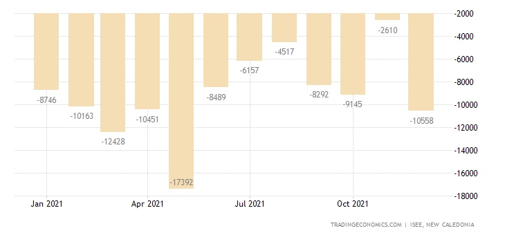 New Caledonia Balance of Trade