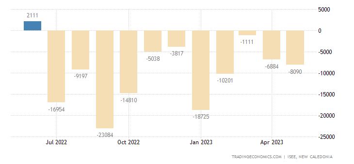 New Caledonia Balance of Trade