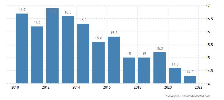 new caledonia birth rate crude per 1 000 people wb data