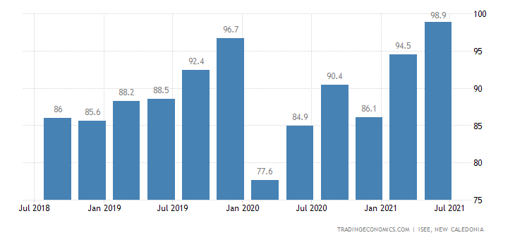 New Caledonia Business Confidence