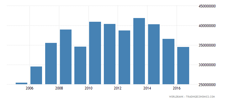 new caledonia commercial service exports us dollar wb data