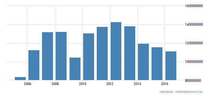 new caledonia commercial service imports us dollar wb data