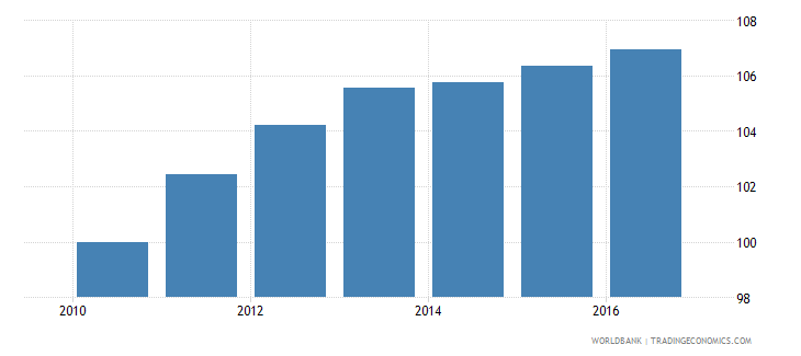 new caledonia consumer price index 2005  100 wb data