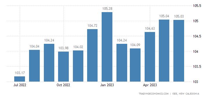 New Caledonia Consumer Price Index Cpi