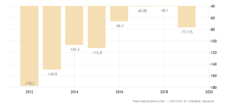 New Caledonia Current Account
